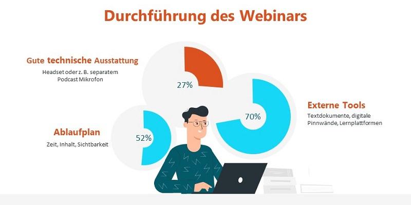 Online Seminar - Durchführung eines Webinars