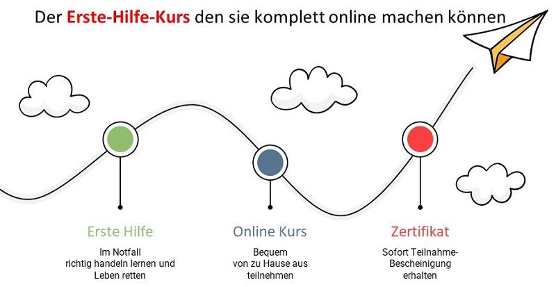 Erste Hilfe Kurs online - Auffrischung, Zertifikat